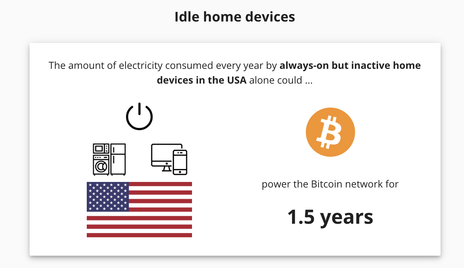 Idle devices can power bitcoin