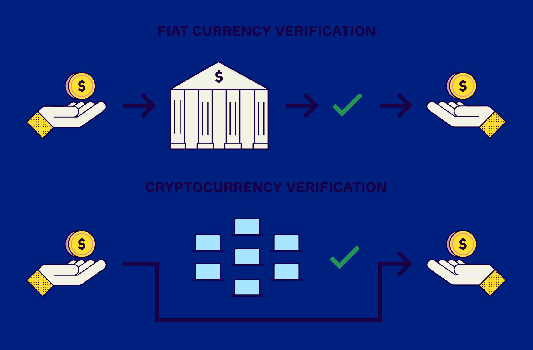 Basics: Decentralisation