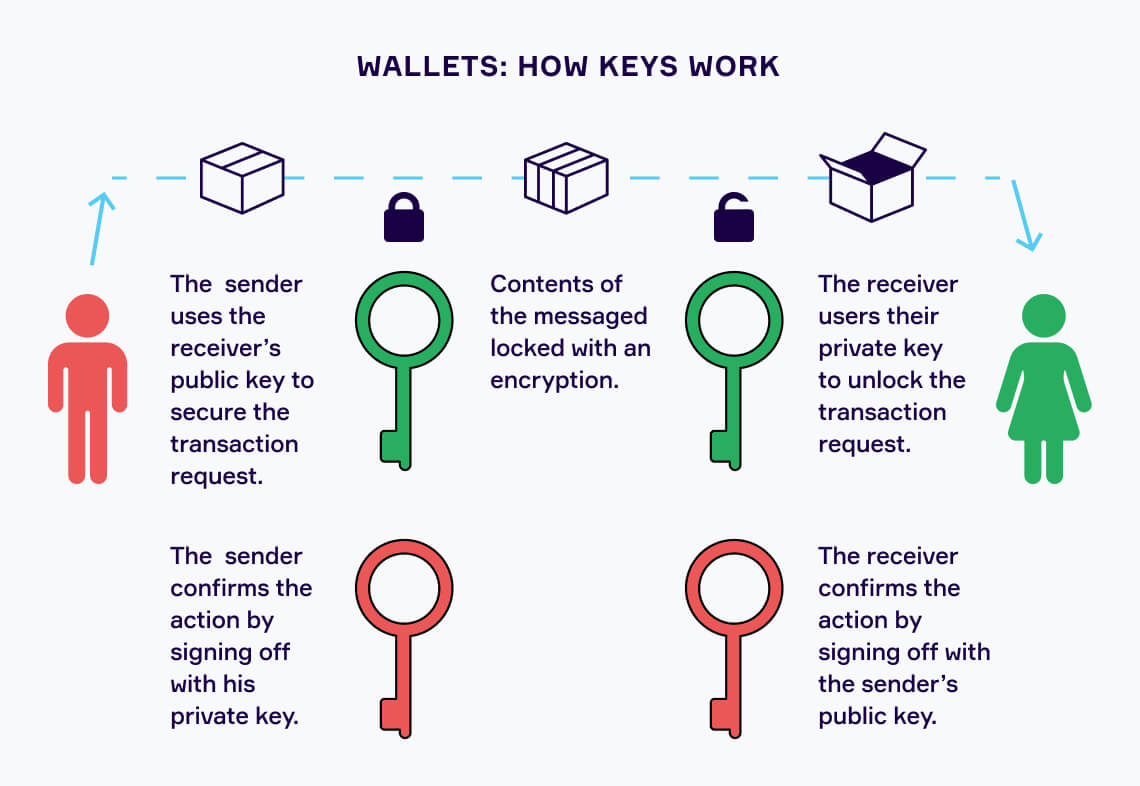 Wallets: Introduction