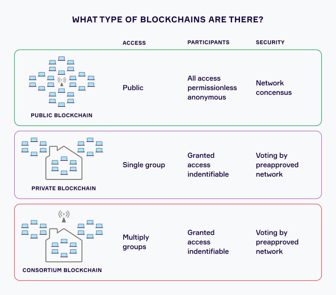 Blockchains: Function