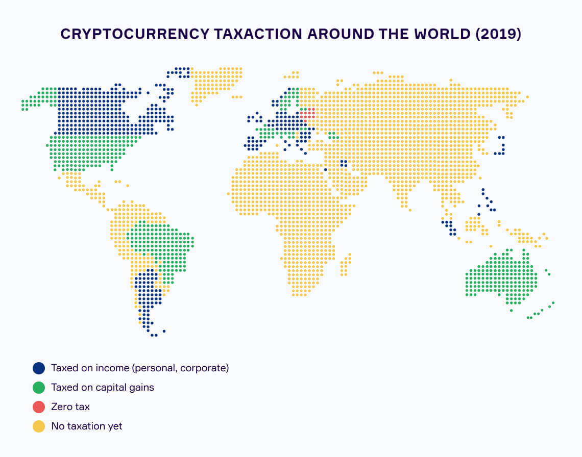 Using crypto: Taxes