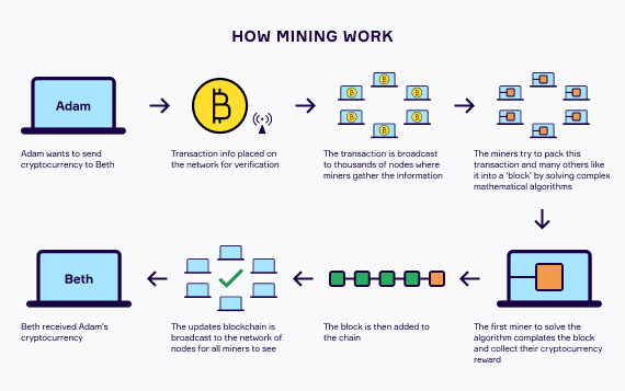 Mining: Introduction