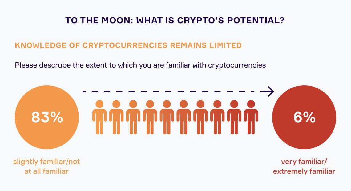 The future: Potential
