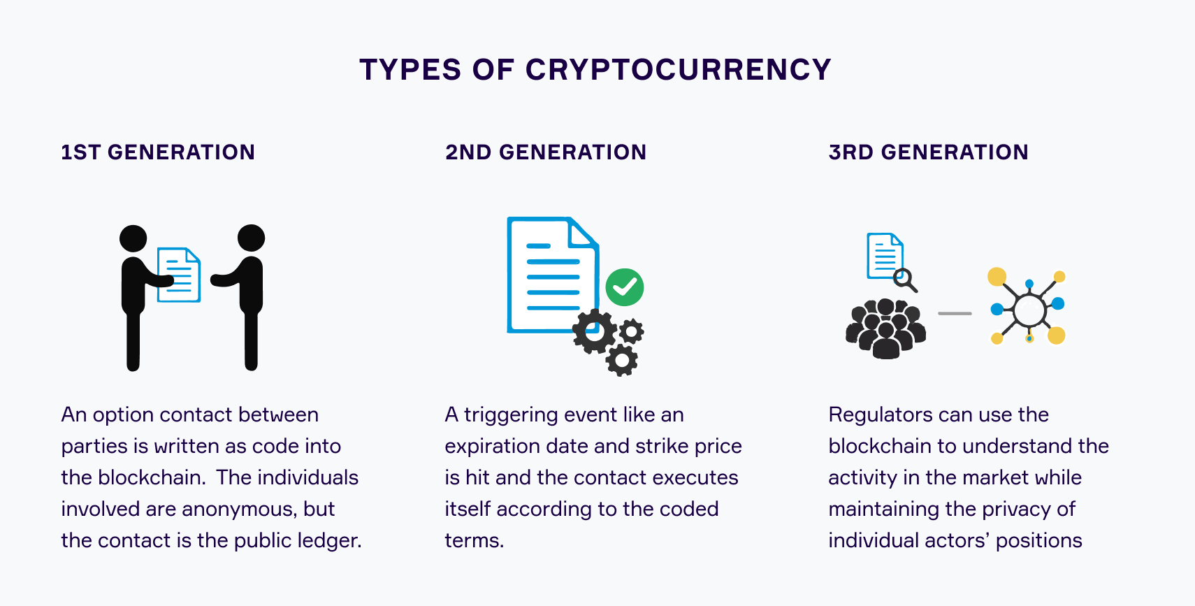 Cryptocurrency: Introduction